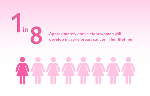 breast-cancer-ad-1-in-8
