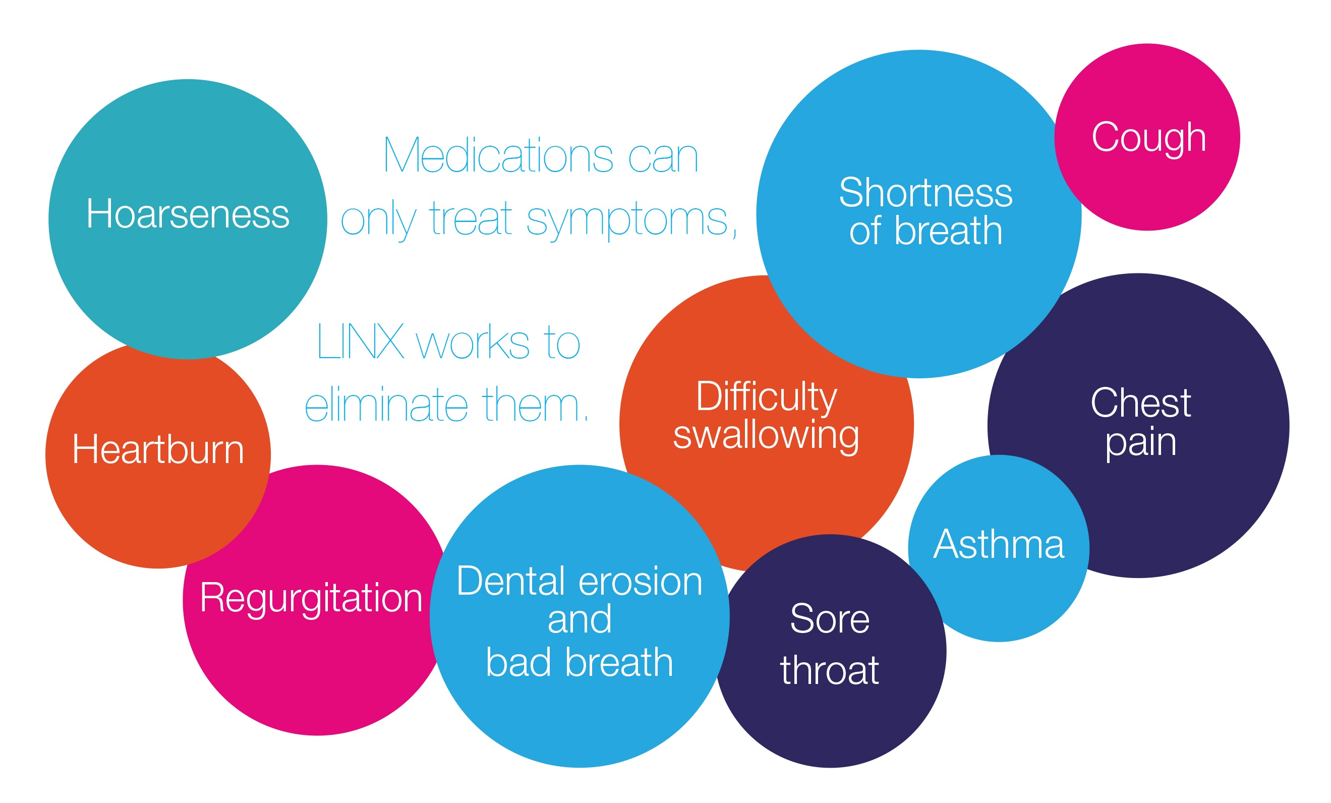 Medications can only treat symptoms, LINX works to eliminate them.