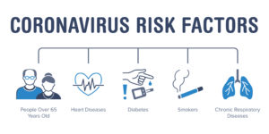 Coronavirus risk factors poster with flat line icons. Vector illustration included icon as elderly citizens, diabetes, heart and respiratory desease pictogram. Medical, healthcare blue infographics.